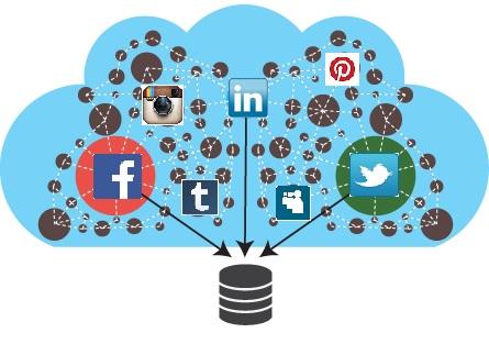 Social Media Scraping