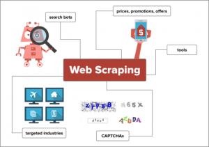 Web-Scraping-in-Useful-Way